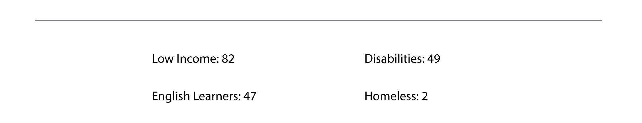 Low Income 82 Disabilities 49 English Learners 47 Homeless 2